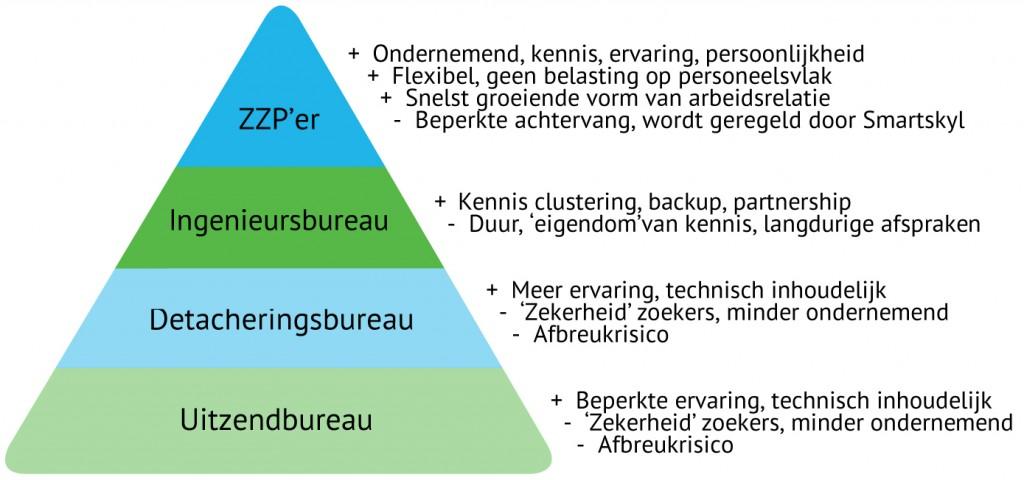 Vergelijk zzp-er, ingenieursbureau, detacheringsbureau en uitzendbureau